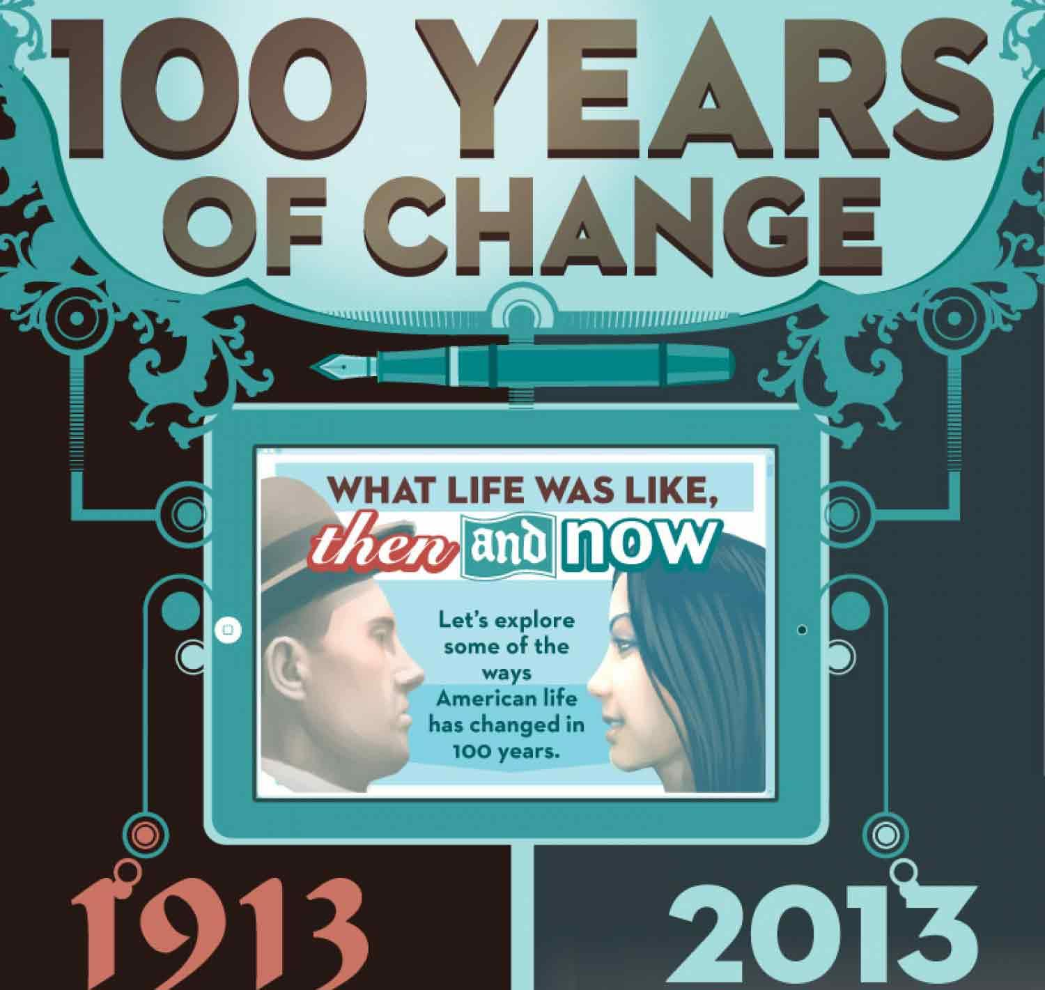 America: One Hundred Years Of Change, In A Graph