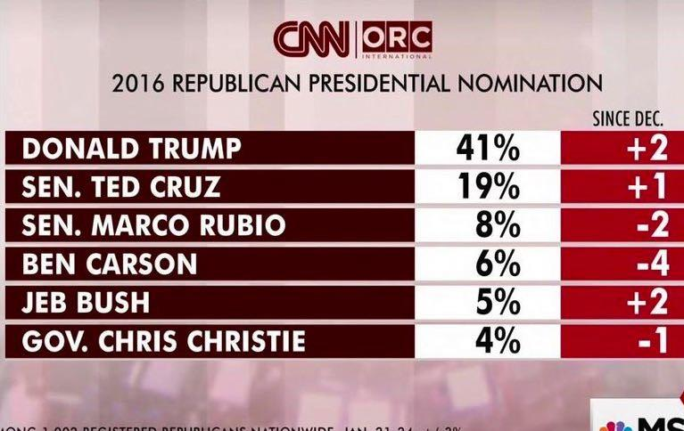 Trump's High: The Donald Is Very Happy About New Polls, 'Wacky' Cruz & Big Endorsement