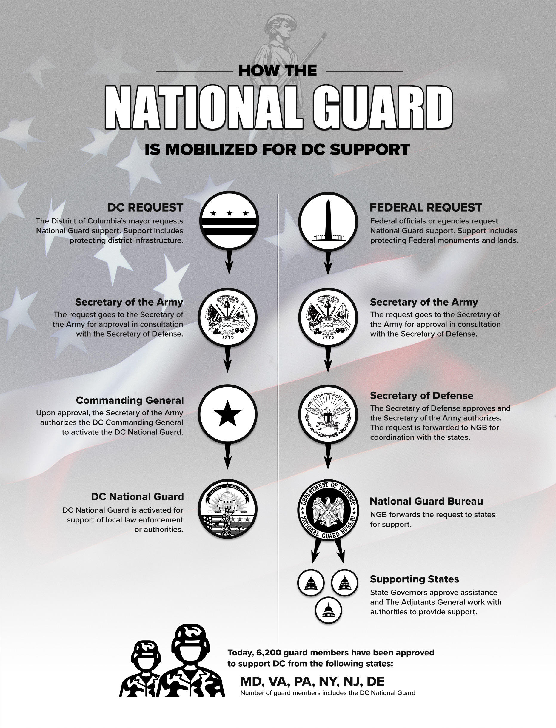https://leadstories.com/Guard%20Support%20Infographic10Jan20%20%281%29.jpg