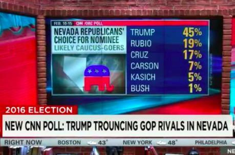 New Polls Huuuge For Donald Trump In Nevada, South Carolina & The Nation