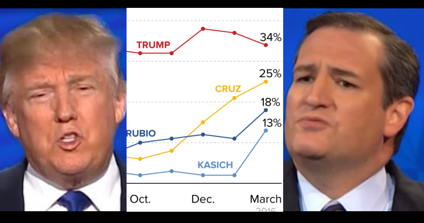 Is Ted Cruz Closing In On Donald Trump? ABC News/Washington Post Poll Says Yes