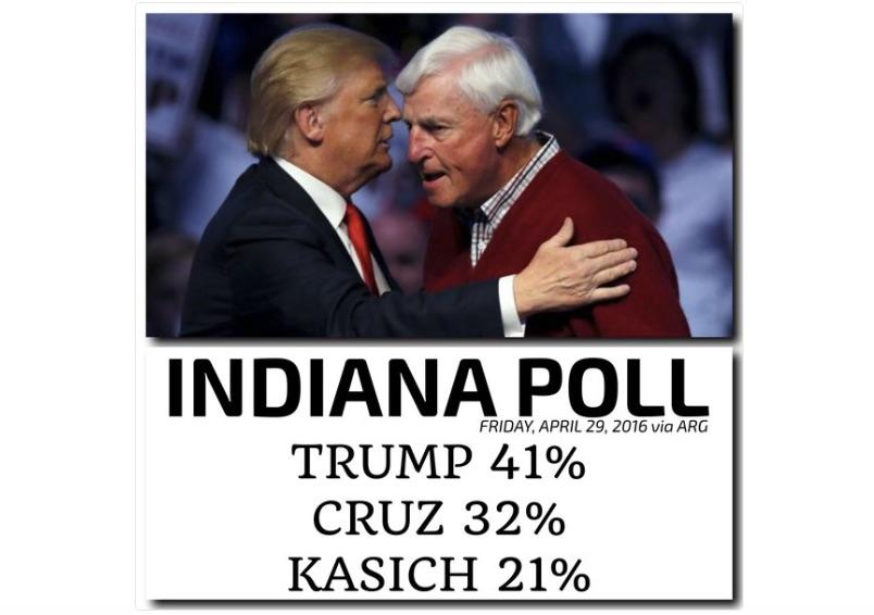 Indiana Poll: Donald Trump's Big Lead Could Nearly Seal The Deal For GOP