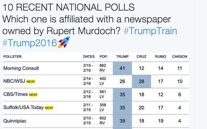 Donald Trump: Rupert Murdoch Rigged Wall Street Journal Poll Against Him