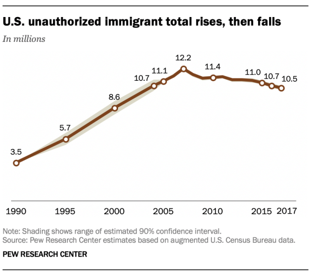 FT_19.06.12_5FactsIllegalImmigration_US-unauthorized-immigrant-total.png