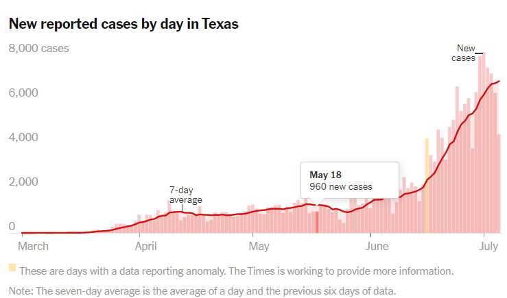 Texas cases by day.May 18.png