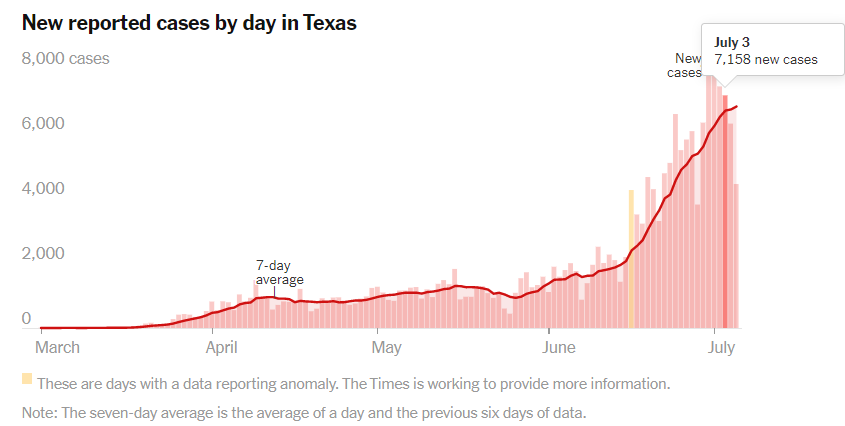 Texas cases by day.Times.png