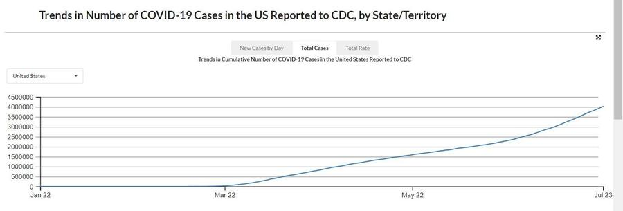 Total US Cases Trend.CDC.JPG