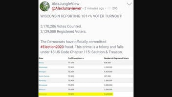 Fact Check: Wisconsin Did NOT Report 101% Voter Turnout