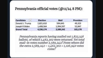 Fact Check: Pennsylvania Did Not Tally More Mail-in Votes In The Presidential Election Than Actual Ballots Received
