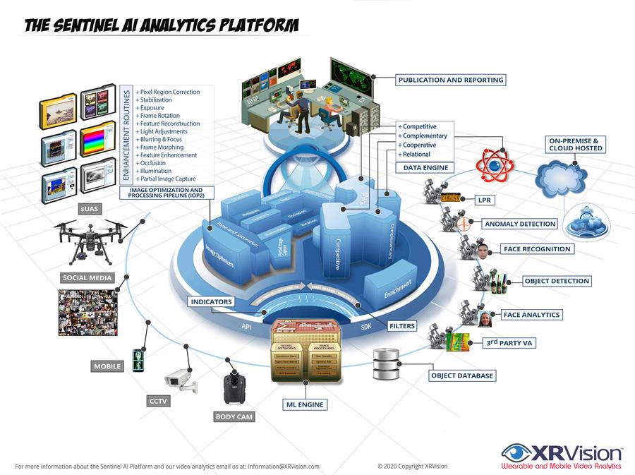 sentinel-ai-analytics-platform-architecture-2.1.jpg