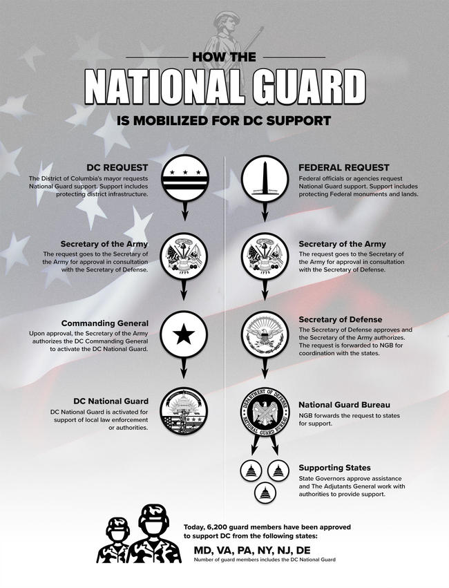 Guard Support Infographic10Jan20 (1).jpg