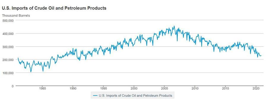 eia.crude.chart.JPG
