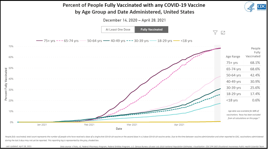 CDC vaccine data.png