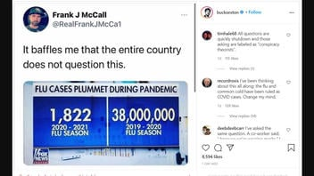 Fact Check: The Fact That Flu Cases Plummeted Does NOT Cast Doubt On COVID and 2020 Flu Statistics