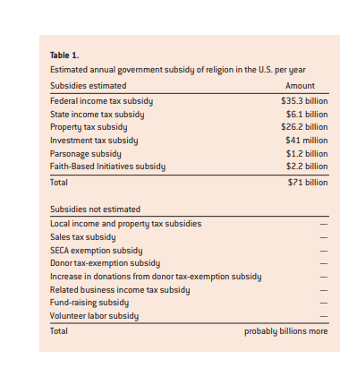 table 1 religious exemptions article.PNG