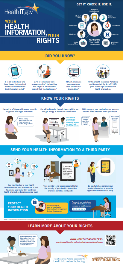 hipaa know your rights.PNG