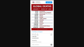 Fact Check: Global Deaths Meme Does NOT Accurately Reflect The Severity And Scope Of COVID-19