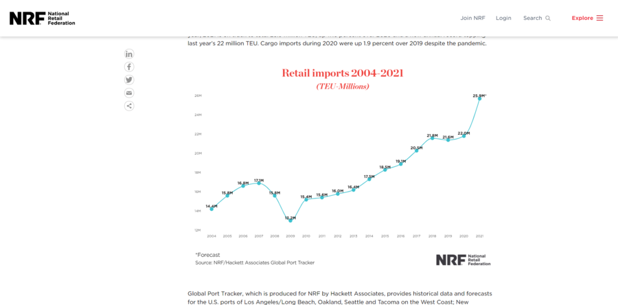 nrf retail imports 2004 2021.PNG
