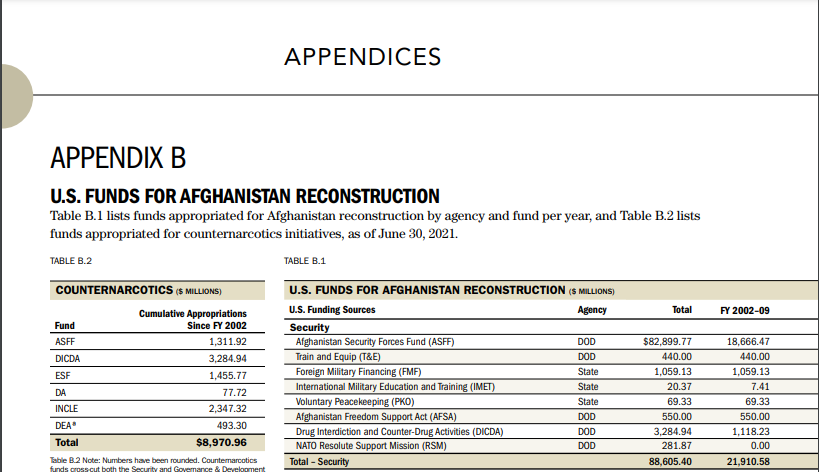 chart for afghanistan spending.PNG