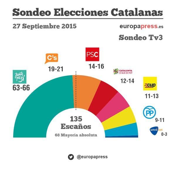 Exit Polls: Separatist Parties Winning Regional Election In Catalonia, Spain