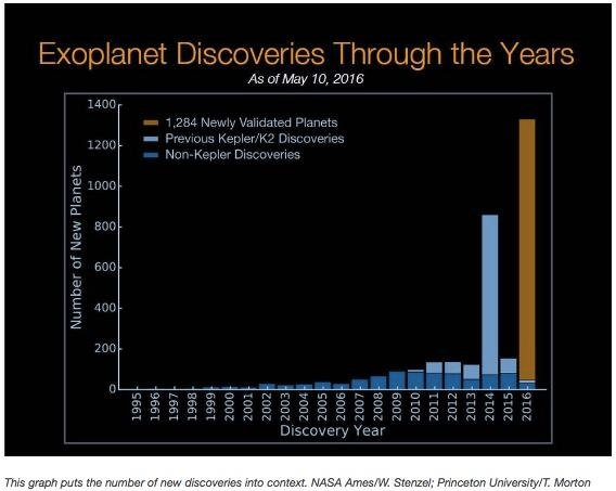 NASA Announces Largest Discovery of Planets Ever