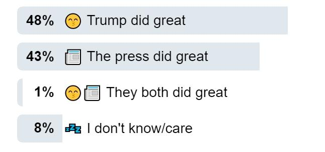Twitter Reactions to Trump Press Conference Are Deeply Split