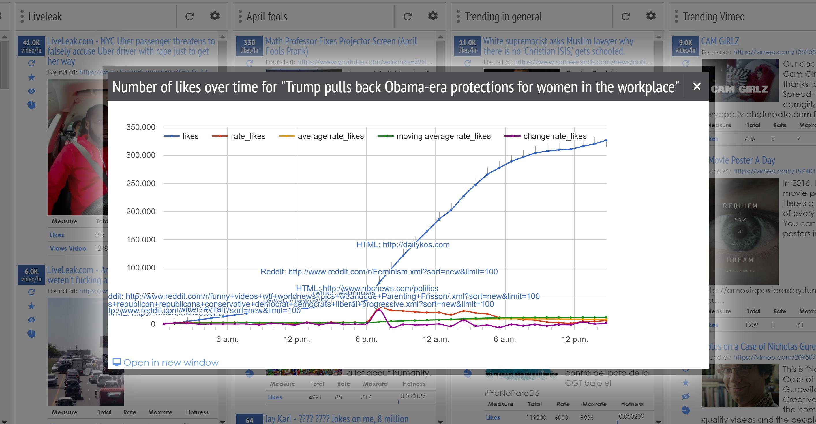 How Lead Stories Finds And Debunks Fake News With Trendolizer